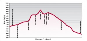 Tongariro Alpine Crossing Information sheet