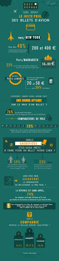 Infographie Easy voyage